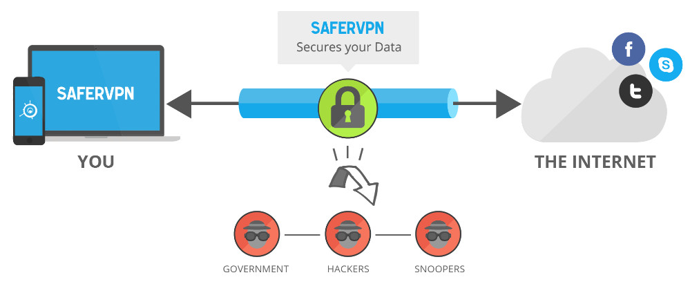 SaferVPN Features