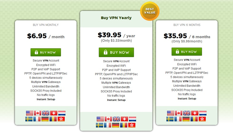 PrivateInternetAccess Prices
